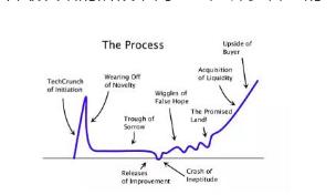"""如何走出创业过程中""""悲伤的低谷"""""""
