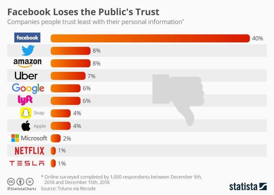 最不受信任的科技公司榜单出炉:Facebook尴尬了